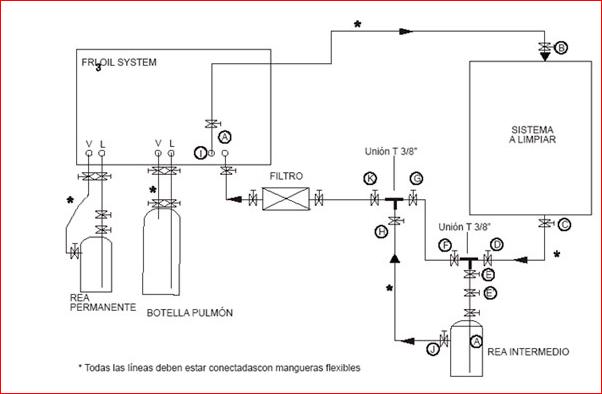 Eliminar la humedad de los circuitos frigoríficos